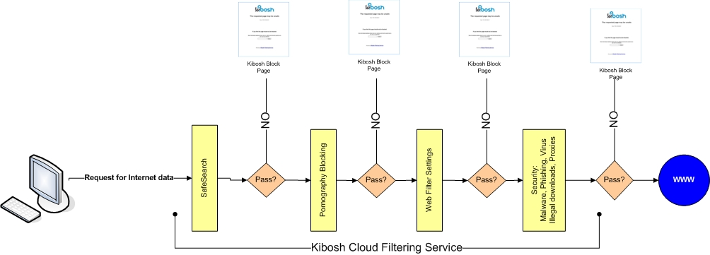 kibosh_cloud_filtering_service Kibosh Filter Flow Chart